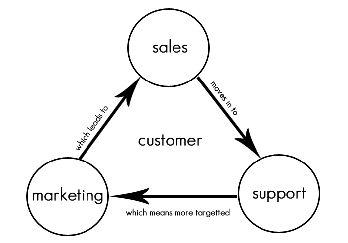 Tips To Manage Your Sales Funnel
